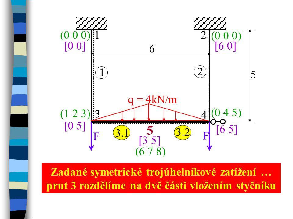 F q = 4kN/m. 1. 2. 3. 4. 6. 5. [0 0] [6 5] [0 5] [6 0] (0 0 0) (0 0 0) (1 2 3) (0 4 5)